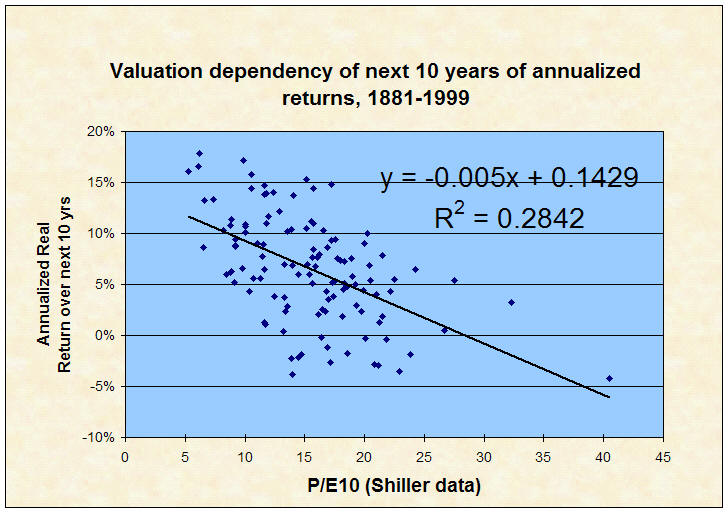 Monte Carlo and Mean Reversion - Bogleheads org